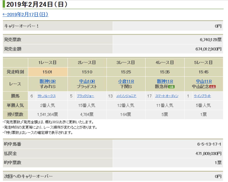 WIN5史上最高額の高額配当は、4億7180万9030円