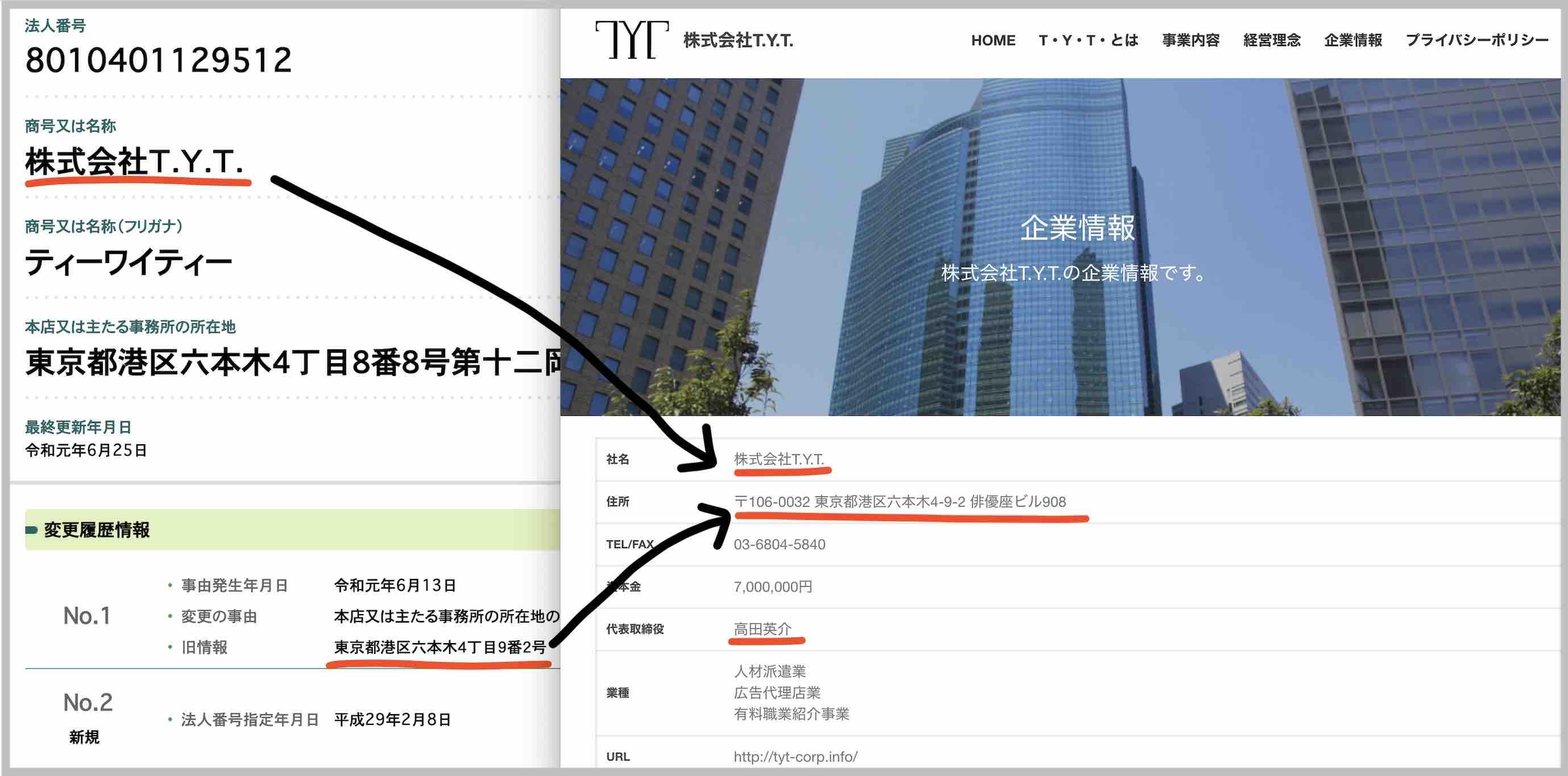 栄光の勝馬という競馬予想サイトの運営社、株式会社T.Y.T.のウェブサイト発見