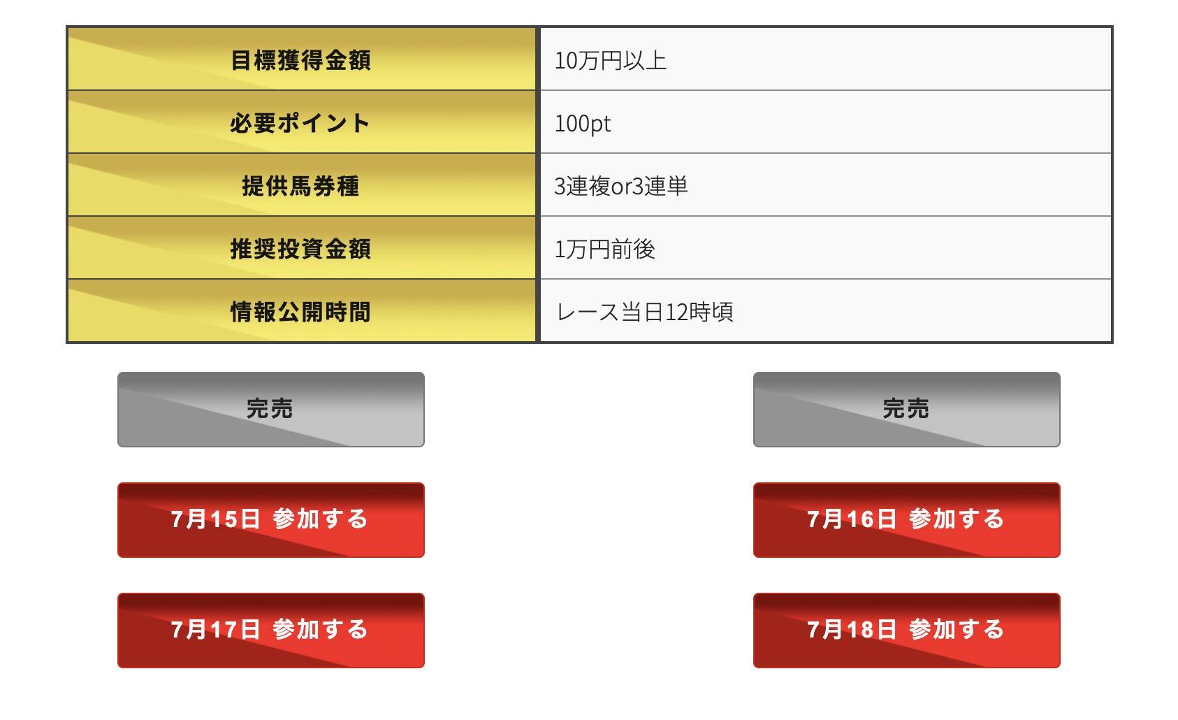 ダービーレコードという競馬予想サイトの有料情報(有料予想)