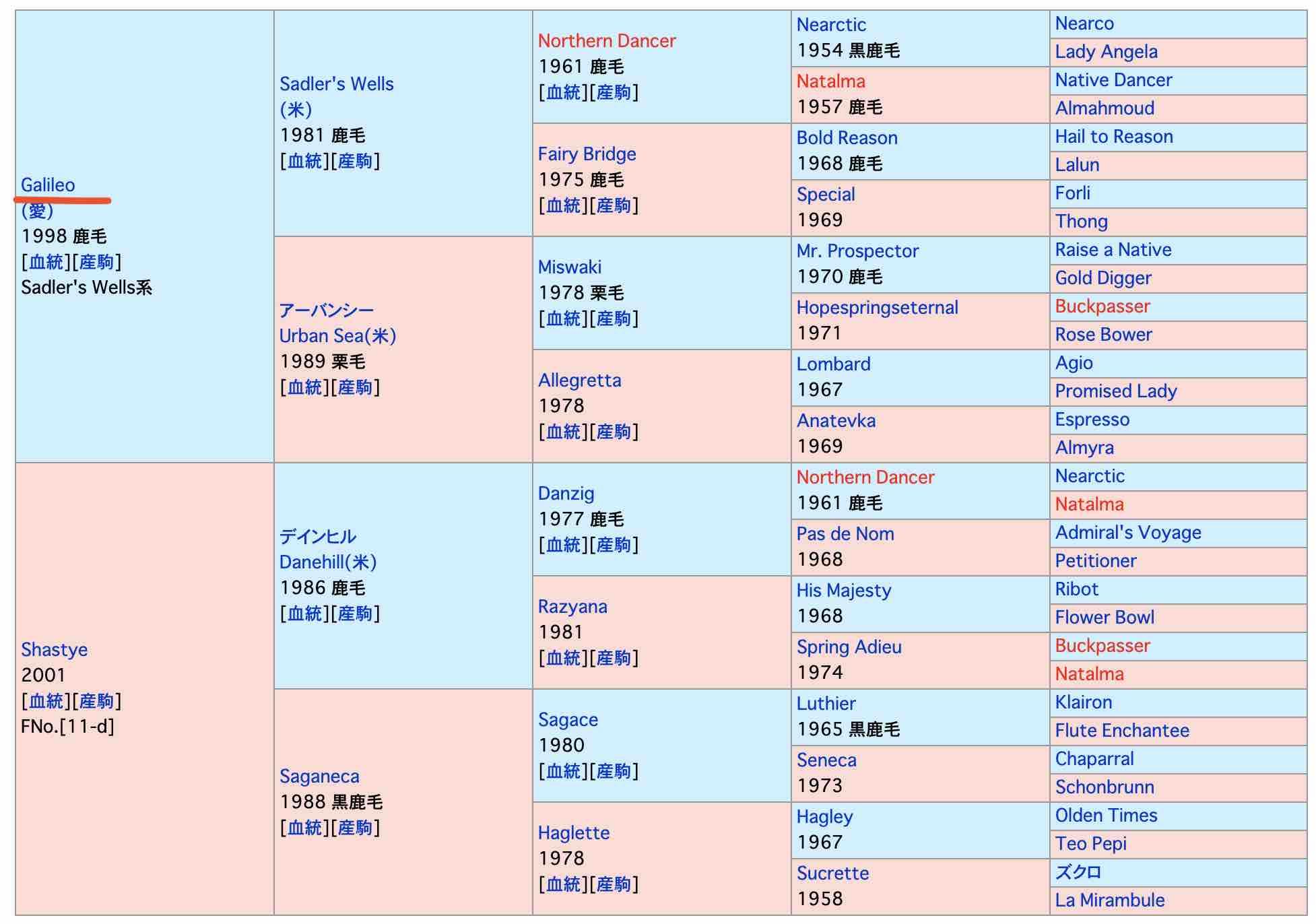 競馬JAPAN(ジャパン)という競走馬の血統