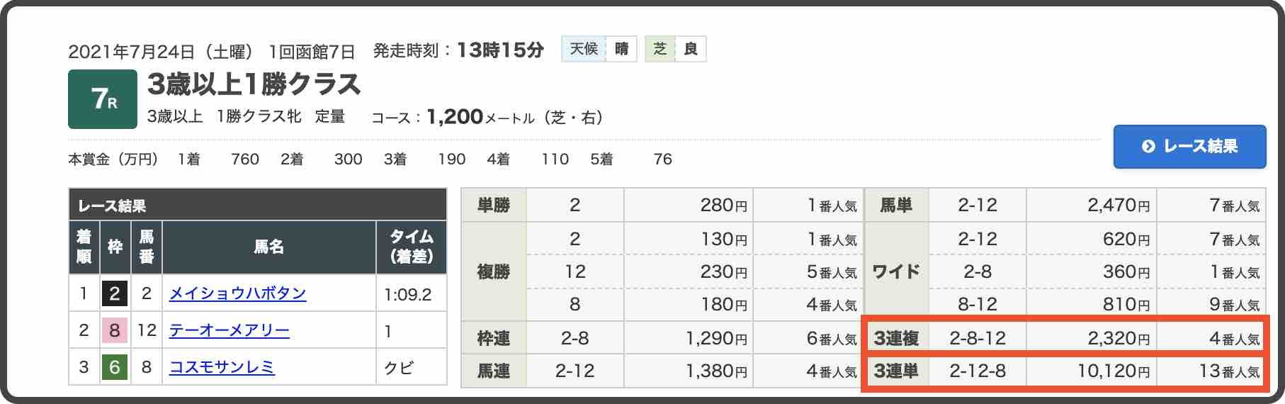 ヒットメーカーという競馬予想サイトのレース結果