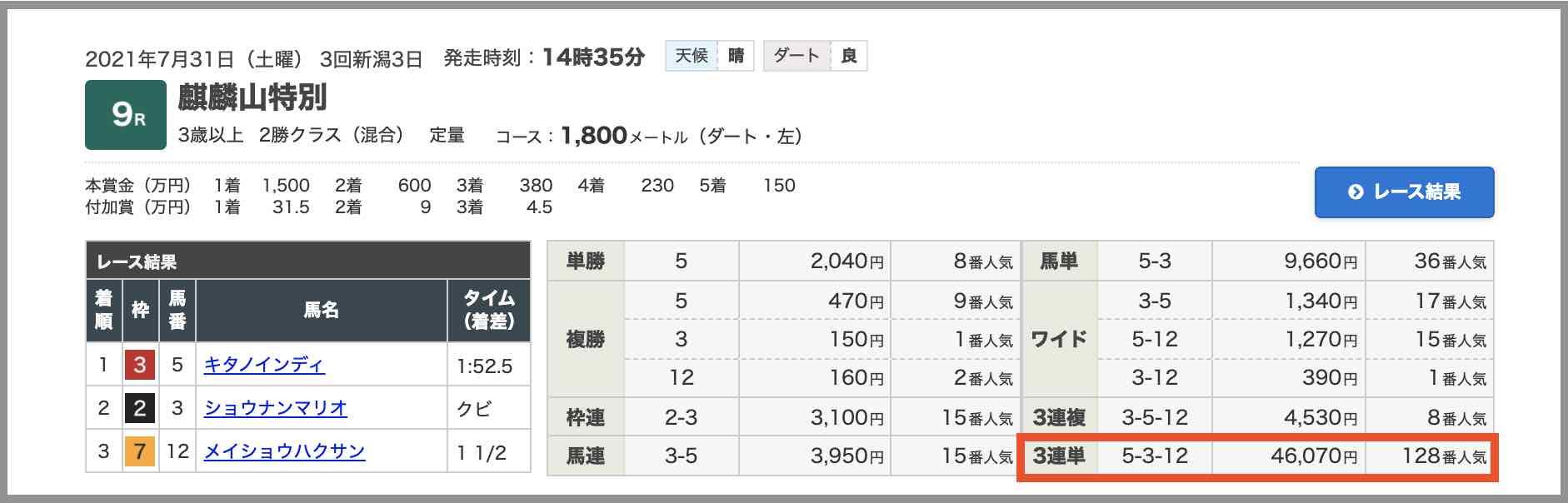 三競競馬という競馬予想サイトで最近的中したレースの買い目