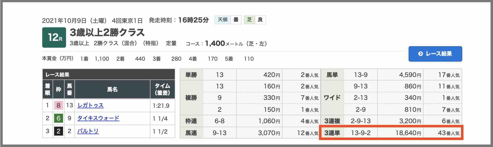 ターフビジョンという競馬予想サイトの直近の的中した予想のレース結果